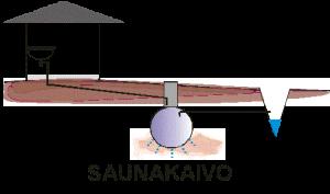 Imeytyskaivo (saunakaivo)